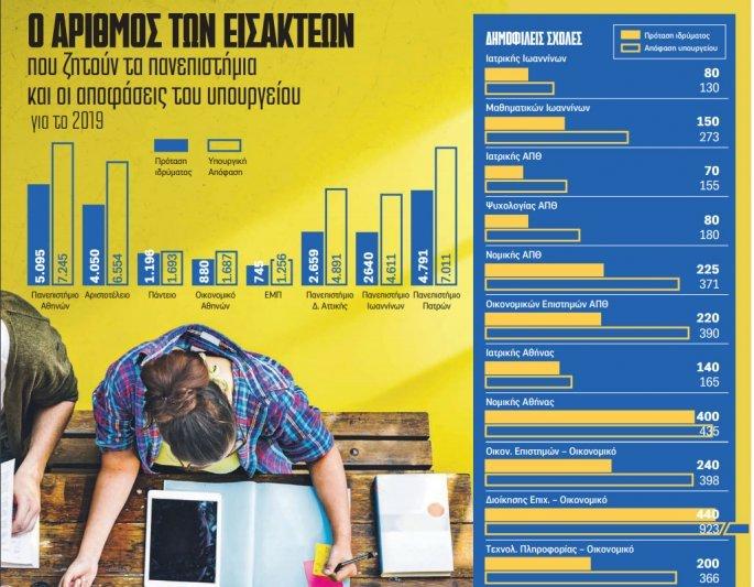 Αριθμός εισακτέων - Πανελλήνιες